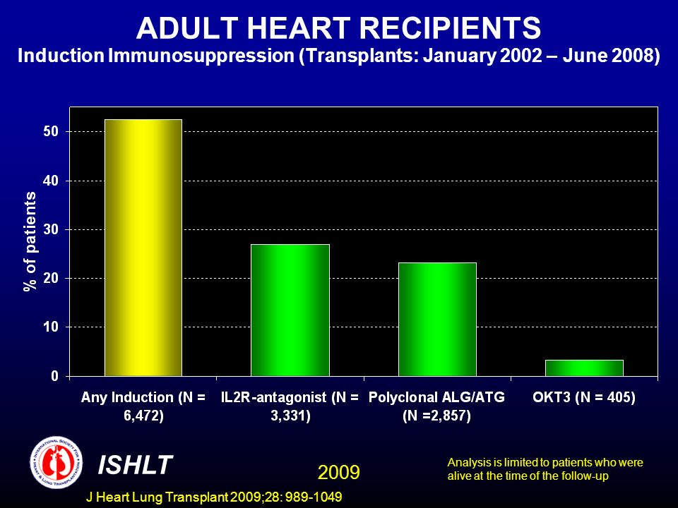 J Heart Lung Transplant 2009;28: 989-1049 ADULT HEART RECIPIENTS Induction Immunosuppression (Transplants: January 2002 – June 2008) ISHLT Analysis is limited to patients who were alive at the time of the follow-up 2009