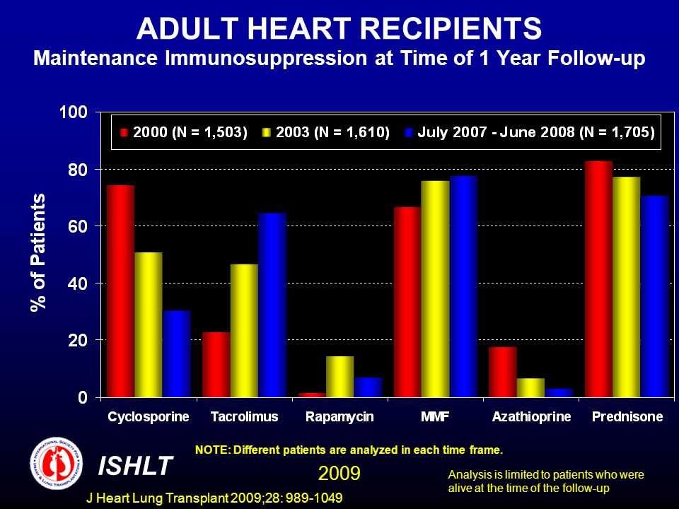 J Heart Lung Transplant 2009;28: 989-1049 ADULT HEART RECIPIENTS Maintenance Immunosuppression at Time of 1 Year Follow-up NOTE: Different patients are analyzed in each time frame.