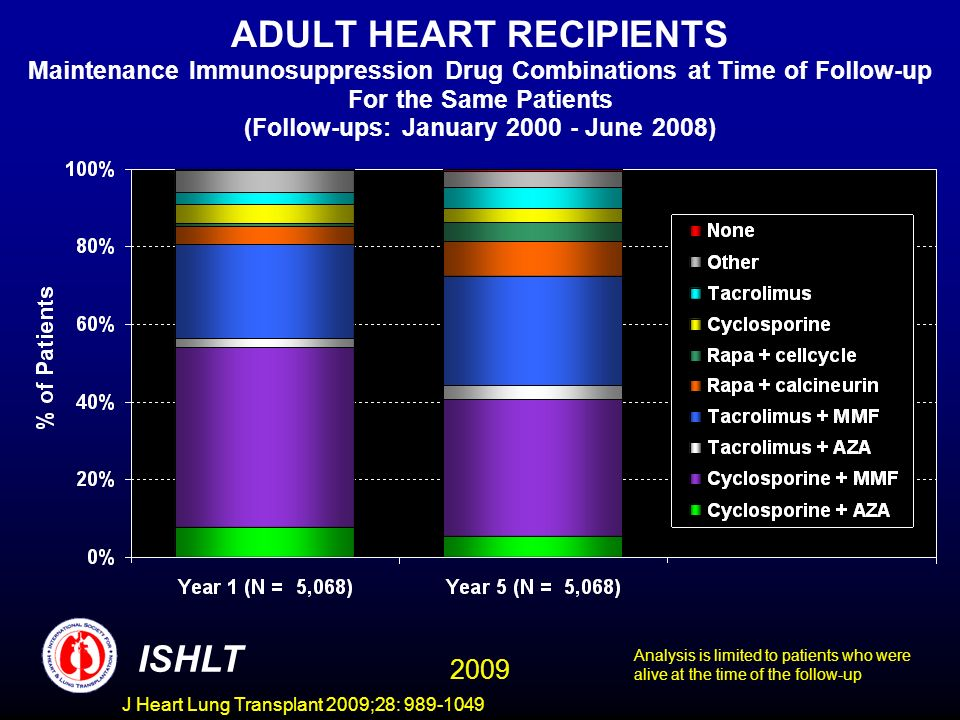 J Heart Lung Transplant 2009;28: 989-1049 ADULT HEART RECIPIENTS Maintenance Immunosuppression Drug Combinations at Time of Follow-up For the Same Patients (Follow-ups: January 2000 - June 2008) ISHLT Analysis is limited to patients who were alive at the time of the follow-up 2009