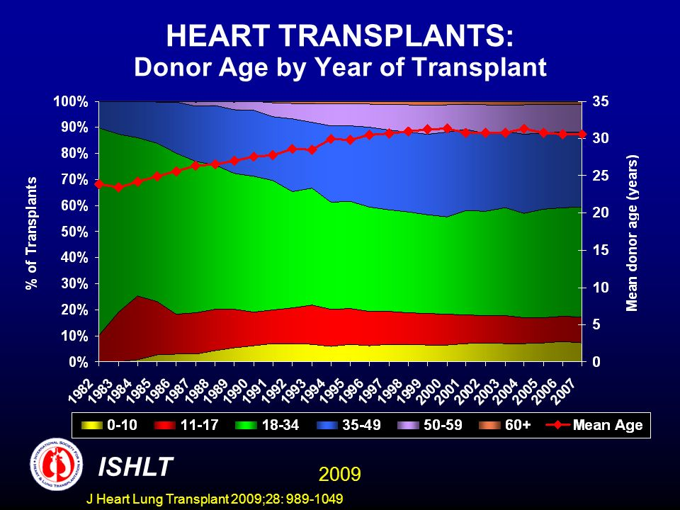J Heart Lung Transplant 2009;28: 989-1049 HEART TRANSPLANTS: Donor Age by Year of Transplant ISHLT 2009