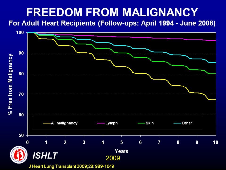 J Heart Lung Transplant 2009;28: 989-1049 FREEDOM FROM MALIGNANCY For Adult Heart Recipients (Follow-ups: April 1994 - June 2008) ISHLT 2009