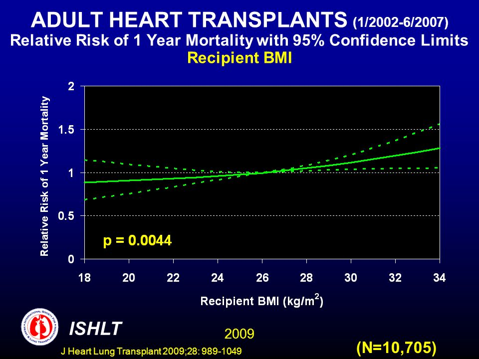 J Heart Lung Transplant 2009;28: 989-1049 ADULT HEART TRANSPLANTS (1/2002-6/2007) Relative Risk of 1 Year Mortality with 95% Confidence Limits Recipient BMI 2009 ISHLT (N=10,705)