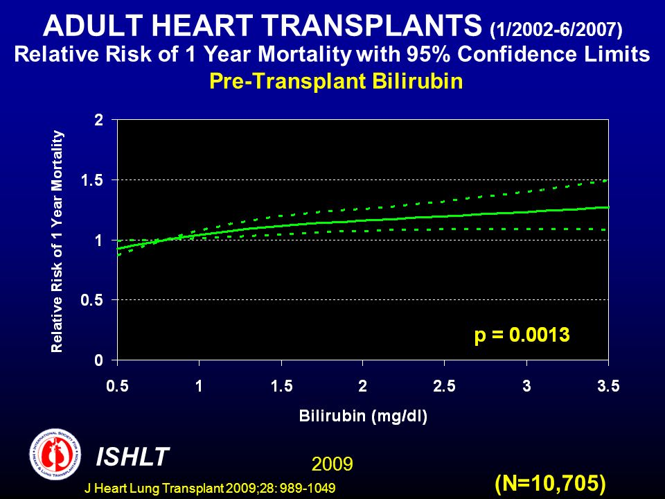 J Heart Lung Transplant 2009;28: 989-1049 ADULT HEART TRANSPLANTS (1/2002-6/2007) Relative Risk of 1 Year Mortality with 95% Confidence Limits Pre-Transplant Bilirubin 2009 ISHLT (N=10,705)