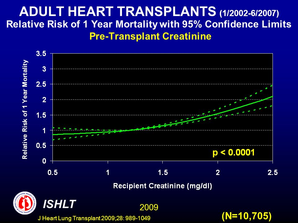 J Heart Lung Transplant 2009;28: 989-1049 ADULT HEART TRANSPLANTS (1/2002-6/2007) Relative Risk of 1 Year Mortality with 95% Confidence Limits Pre-Transplant Creatinine (N=10,705) 2009 ISHLT