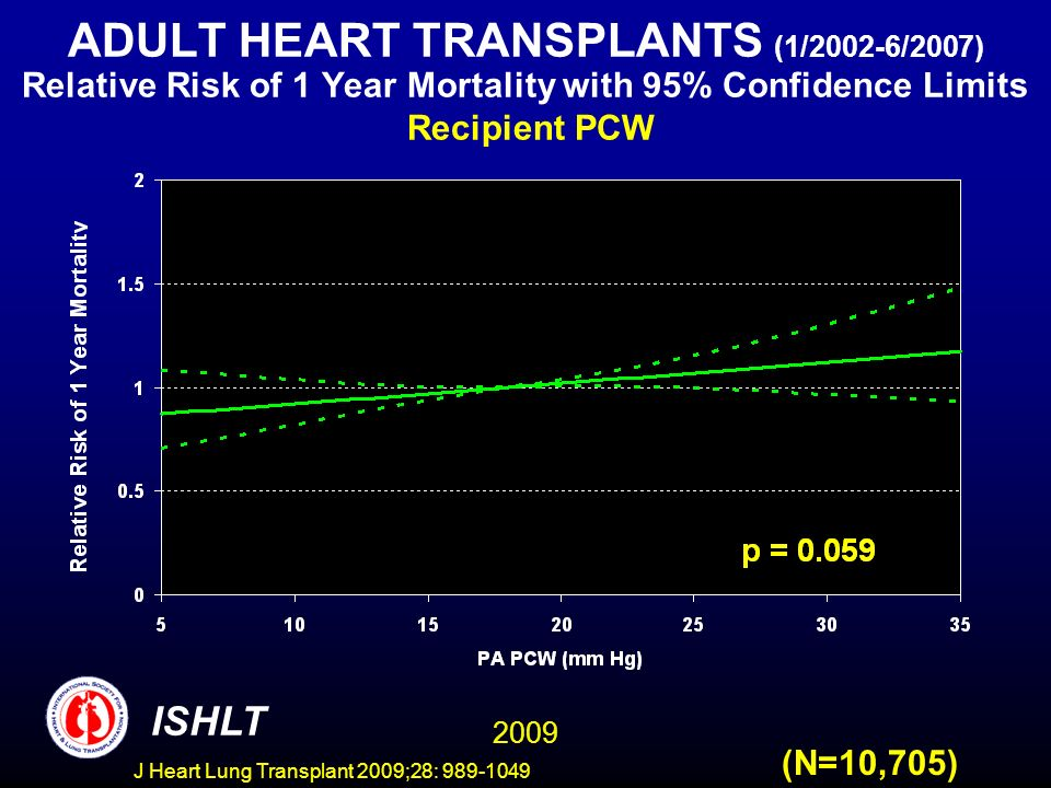 J Heart Lung Transplant 2009;28: 989-1049 ADULT HEART TRANSPLANTS (1/2002-6/2007) Relative Risk of 1 Year Mortality with 95% Confidence Limits Recipient PCW (N=10,705) 2009 ISHLT