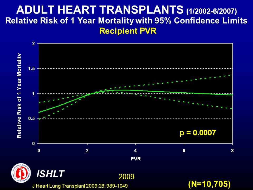 J Heart Lung Transplant 2009;28: 989-1049 ADULT HEART TRANSPLANTS (1/2002-6/2007) Relative Risk of 1 Year Mortality with 95% Confidence Limits Recipient PVR (N=10,705) 2009 ISHLT