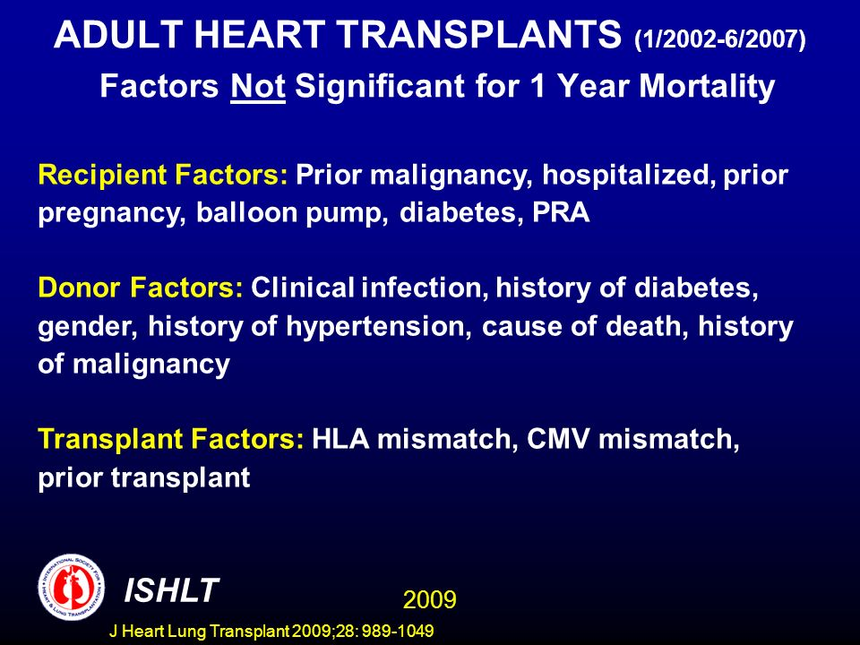 J Heart Lung Transplant 2009;28: 989-1049 ADULT HEART TRANSPLANTS (1/2002-6/2007) Factors Not Significant for 1 Year Mortality Recipient Factors: Prior malignancy, hospitalized, prior pregnancy, balloon pump, diabetes, PRA Donor Factors: Clinical infection, history of diabetes, gender, history of hypertension, cause of death, history of malignancy Transplant Factors: HLA mismatch, CMV mismatch, prior transplant 2009 ISHLT