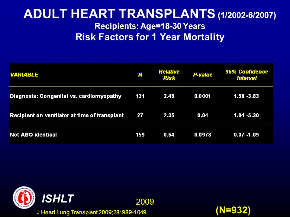 J Heart Lung Transplant 2009;28: 989-1049 ADULT HEART TRANSPLANTS (1/2002-6/2007) Recipients: Age=18-30 Years Risk Factors for 1 Year Mortality (N=932) 2009 ISHLT