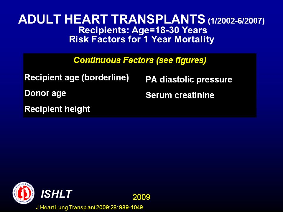 J Heart Lung Transplant 2009;28: 989-1049 ADULT HEART TRANSPLANTS (1/2002-6/2007) Recipients: Age=18-30 Years Risk Factors for 1 Year Mortality 2009 ISHLT