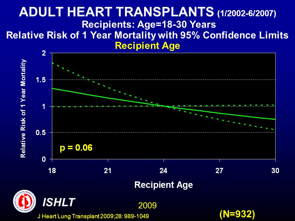 J Heart Lung Transplant 2009;28: 989-1049 ADULT HEART TRANSPLANTS (1/2002-6/2007) Recipients: Age=18-30 Years Relative Risk of 1 Year Mortality with 95% Confidence Limits Recipient Age (N=932) 2009 ISHLT