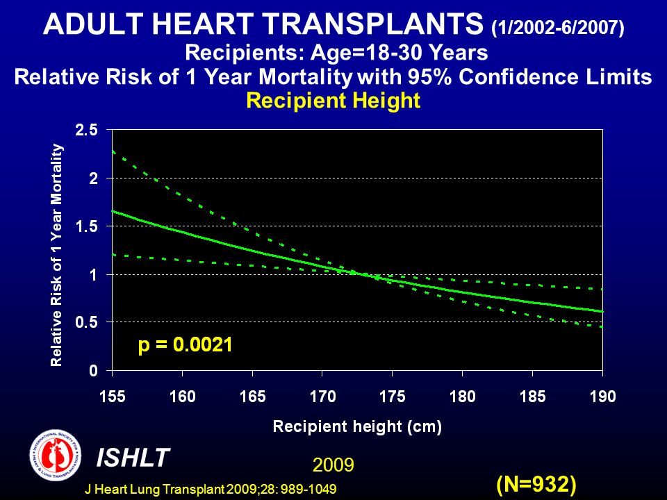 J Heart Lung Transplant 2009;28: 989-1049 ADULT HEART TRANSPLANTS (1/2002-6/2007) Recipients: Age=18-30 Years Relative Risk of 1 Year Mortality with 95% Confidence Limits Recipient Height (N=932) 2009 ISHLT