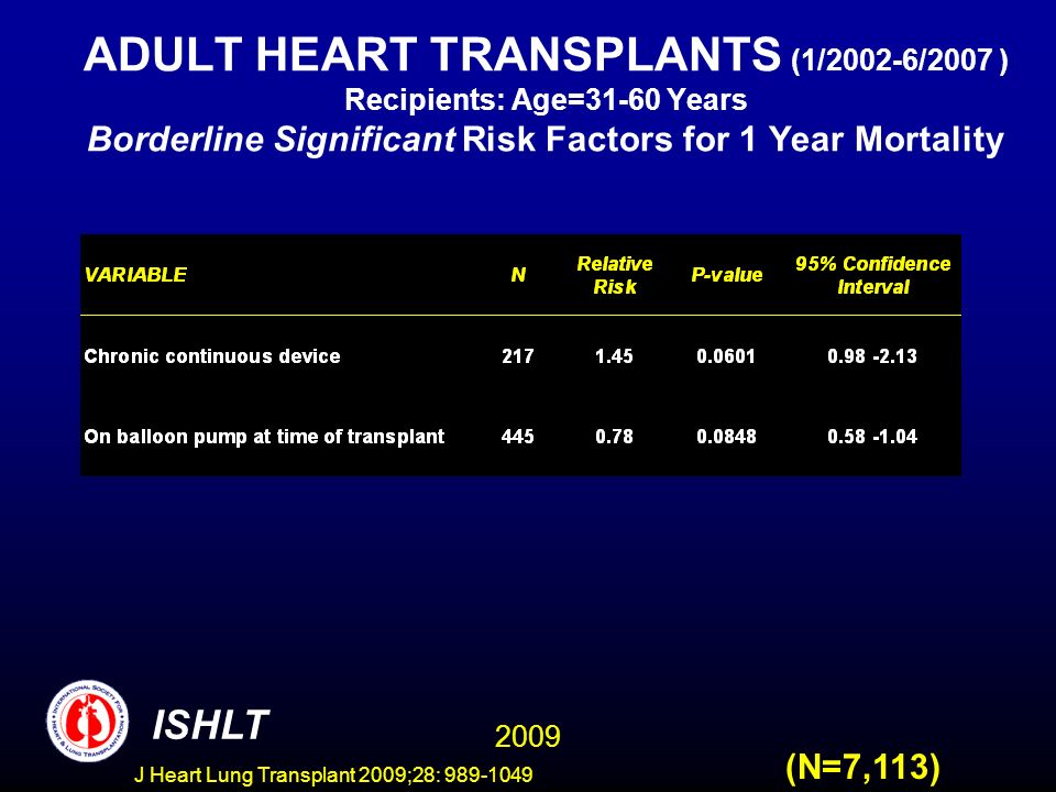 J Heart Lung Transplant 2009;28: 989-1049 ADULT HEART TRANSPLANTS (1/2002-6/2007 ) Recipients: Age=31-60 Years Borderline Significant Risk Factors for 1 Year Mortality (N=7,113) 2009 ISHLT