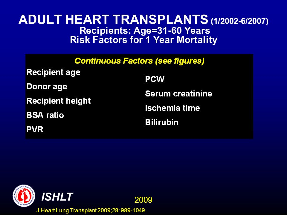 J Heart Lung Transplant 2009;28: 989-1049 ADULT HEART TRANSPLANTS (1/2002-6/2007) Recipients: Age=31-60 Years Risk Factors for 1 Year Mortality 2009 ISHLT