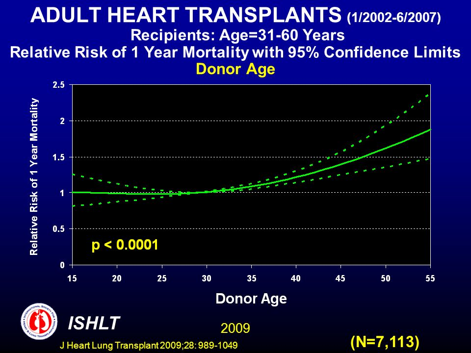 J Heart Lung Transplant 2009;28: 989-1049 ADULT HEART TRANSPLANTS (1/2002-6/2007) Recipients: Age=31-60 Years Relative Risk of 1 Year Mortality with 95% Confidence Limits Donor Age (N=7,113) 2009 ISHLT