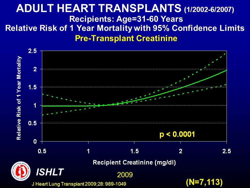J Heart Lung Transplant 2009;28: 989-1049 ADULT HEART TRANSPLANTS (1/2002-6/2007) Recipients: Age=31-60 Years Relative Risk of 1 Year Mortality with 95% Confidence Limits Pre-Transplant Creatinine (N=7,113) 2009 ISHLT