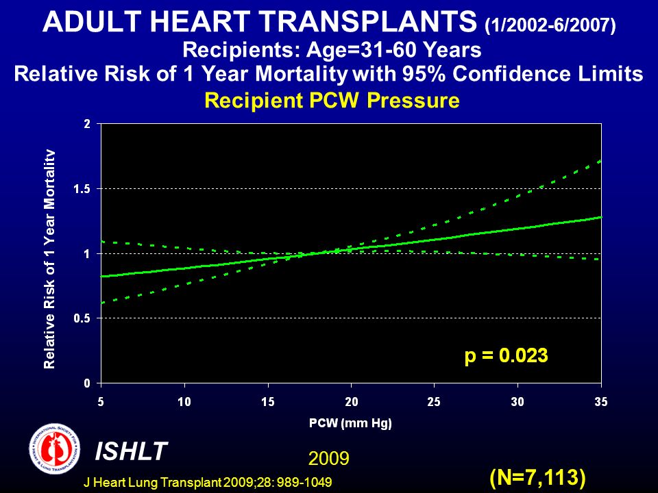 J Heart Lung Transplant 2009;28: 989-1049 ADULT HEART TRANSPLANTS (1/2002-6/2007) Recipients: Age=31-60 Years Relative Risk of 1 Year Mortality with 95% Confidence Limits Recipient PCW Pressure (N=7,113) 2009 ISHLT