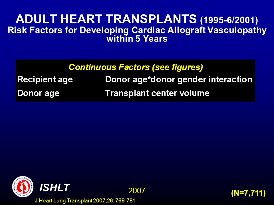 ADULT HEART TRANSPLANTS (1995-6/2001) Risk Factors for Developing Cardiac Allograft Vasculopathy within 5 Years ISHLT 2007 (N=7,711) J Heart Lung Transplant 2007;26: 769-781
