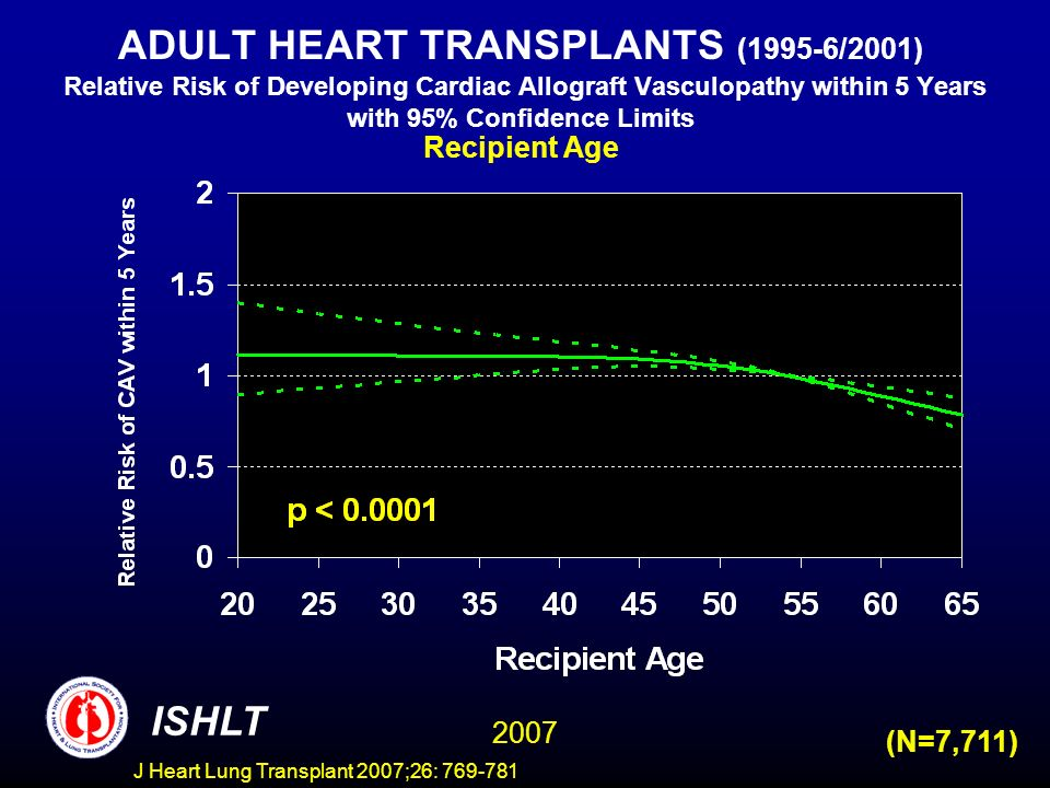 ADULT HEART TRANSPLANTS (1995-6/2001) Relative Risk of Developing Cardiac Allograft Vasculopathy within 5 Years with 95% Confidence Limits Recipient Age ISHLT 2007 (N=7,711) J Heart Lung Transplant 2007;26: 769-781