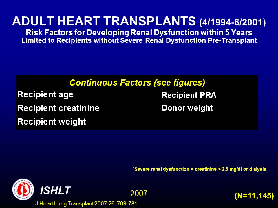 ADULT HEART TRANSPLANTS (4/1994-6/2001) Risk Factors for Developing Renal Dysfunction within 5 Years Limited to Recipients without Severe Renal Dysfunction Pre-Transplant ISHLT 2007 (N=11,145) *Severe renal dysfunction = creatinine > 2.5 mg/dl or dialysis J Heart Lung Transplant 2007;26: 769-781