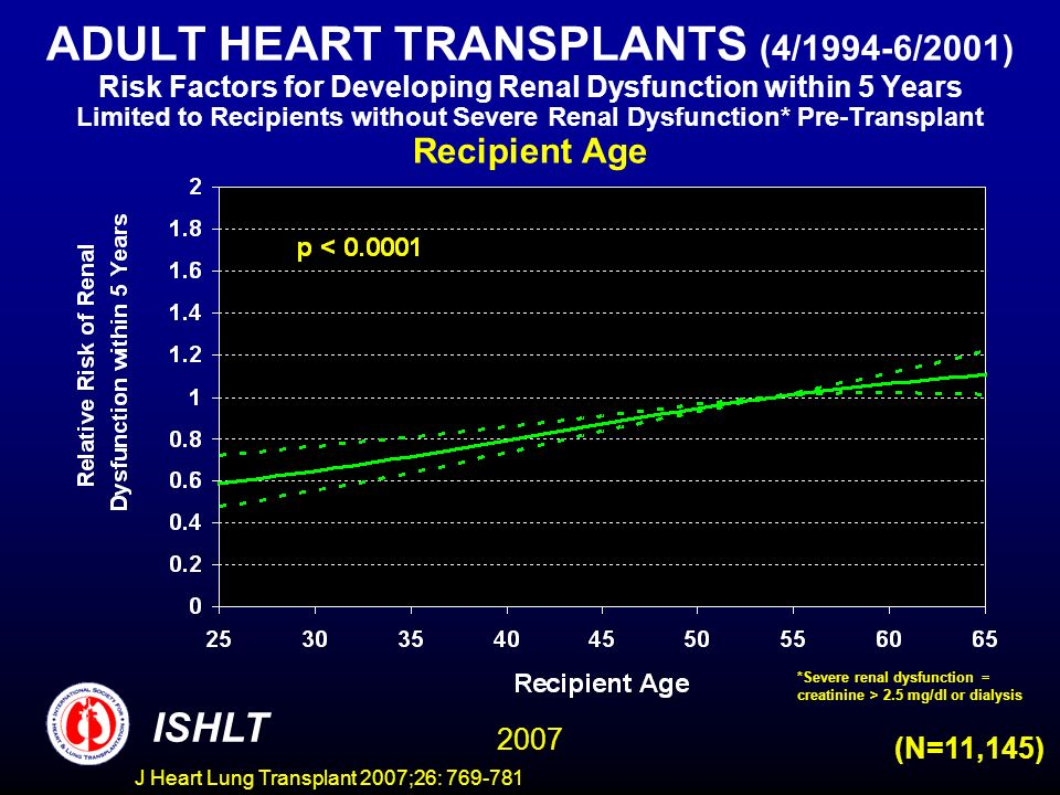 ADULT HEART TRANSPLANTS (4/1994-6/2001) Risk Factors for Developing Renal Dysfunction within 5 Years Limited to Recipients without Severe Renal Dysfunction* Pre-Transplant Recipient Age ISHLT 2007 (N=11,145) *Severe renal dysfunction = creatinine > 2.5 mg/dl or dialysis J Heart Lung Transplant 2007;26: 769-781
