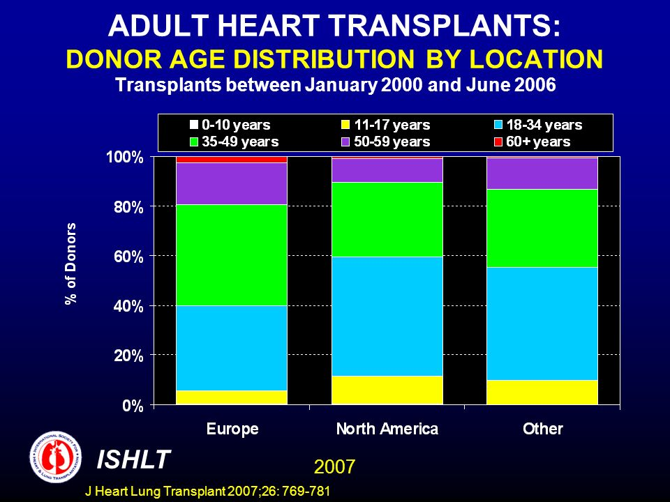 ADULT HEART TRANSPLANTS: DONOR AGE DISTRIBUTION BY LOCATION Transplants between January 2000 and June 2006 ISHLT 2007 J Heart Lung Transplant 2007;26: 769-781
