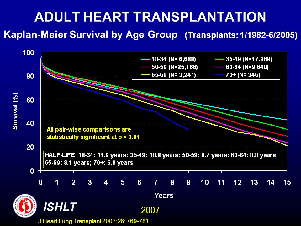 ADULT HEART TRANSPLANTATION Kaplan-Meier Survival by Age Group (Transplants: 1/1982-6/2005) ISHLT 2007 J Heart Lung Transplant 2007;26: 769-781