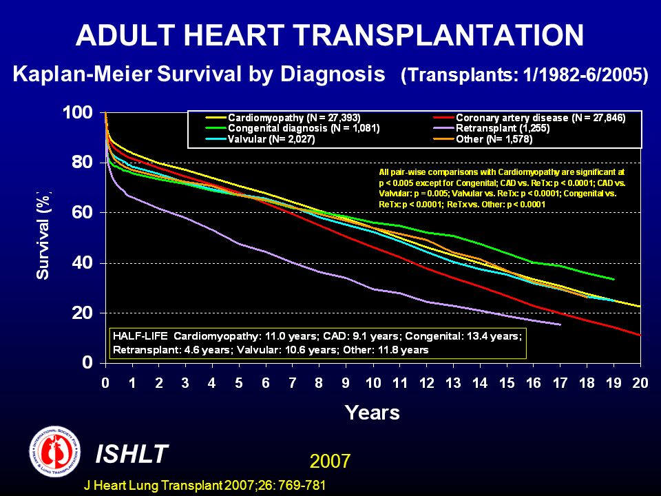 ADULT HEART TRANSPLANTATION Kaplan-Meier Survival by Diagnosis (Transplants: 1/1982-6/2005) ISHLT 2007 J Heart Lung Transplant 2007;26: 769-781