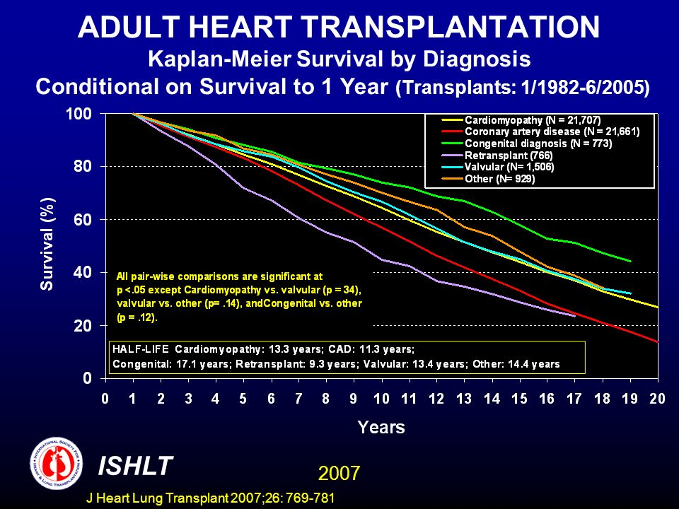 ADULT HEART TRANSPLANTATION Kaplan-Meier Survival by Diagnosis Conditional on Survival to 1 Year (Transplants: 1/1982-6/2005) ISHLT 2007 J Heart Lung Transplant 2007;26: 769-781
