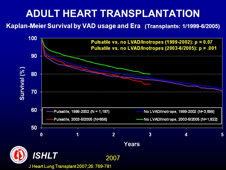 ADULT HEART TRANSPLANTATION Kaplan-Meier Survival by VAD usage and Era (Transplants: 1/1999-6/2005) ISHLT 2007 J Heart Lung Transplant 2007;26: 769-781