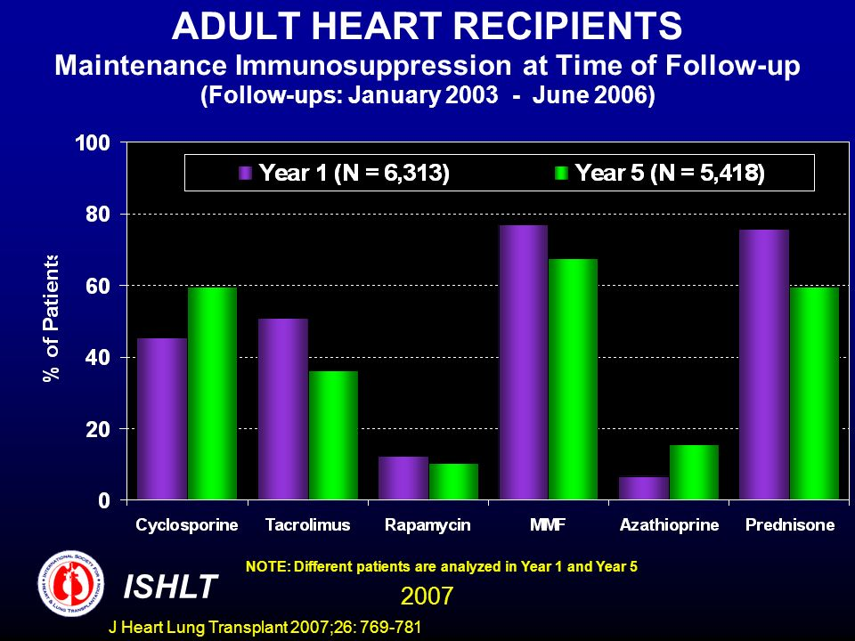 ADULT HEART RECIPIENTS Maintenance Immunosuppression at Time of Follow-up (Follow-ups: January 2003 - June 2006) NOTE: Different patients are analyzed in Year 1 and Year 5 ISHLT 2007 J Heart Lung Transplant 2007;26: 769-781