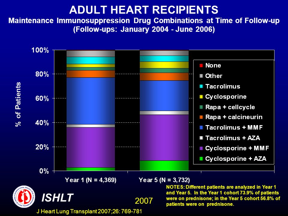 ADULT HEART RECIPIENTS Maintenance Immunosuppression Drug Combinations at Time of Follow-up (Follow-ups: January 2004 - June 2006) NOTES: Different patients are analyzed in Year 1 and Year 5.