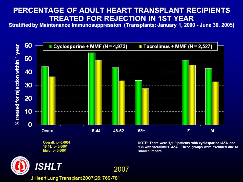 PERCENTAGE OF ADULT HEART TRANSPLANT RECIPIENTS TREATED FOR REJECTION IN 1ST YEAR Stratified by Maintenance Immunosuppression (Transplants: January 1, 2000 - June 30, 2005) Overall: p<0.0001 18-44: p<0.0001 Male: p<0.0001 ISHLT 2007 NOTE: There were 1,119 patients with cyclosporine+AZA and 138 with tacrolimus+AZA.