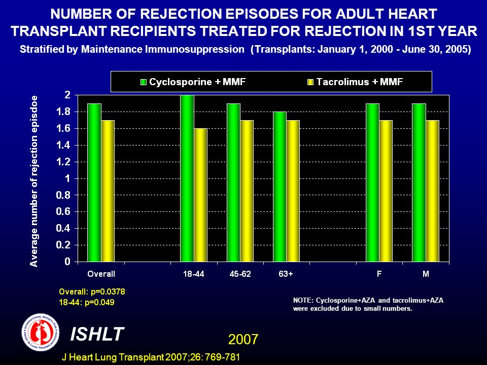 NUMBER OF REJECTION EPISODES FOR ADULT HEART TRANSPLANT RECIPIENTS TREATED FOR REJECTION IN 1ST YEAR Stratified by Maintenance Immunosuppression (Transplants: January 1, 2000 - June 30, 2005) ISHLT 2007 NOTE: Cyclosporine+AZA and tacrolimus+AZA were excluded due to small numbers.