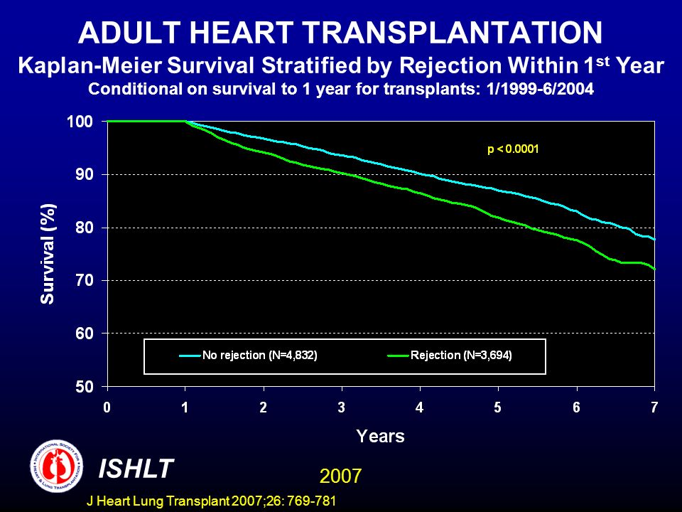 ADULT HEART TRANSPLANTATION Kaplan-Meier Survival Stratified by Rejection Within 1 st Year Conditional on survival to 1 year for transplants: 1/1999-6/2004 ISHLT 2007 J Heart Lung Transplant 2007;26: 769-781