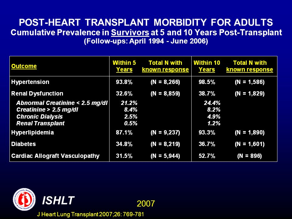 POST-HEART TRANSPLANT MORBIDITY FOR ADULTS Cumulative Prevalence in Survivors at 5 and 10 Years Post-Transplant (Follow-ups: April 1994 - June 2006) ISHLT 2007 J Heart Lung Transplant 2007;26: 769-781