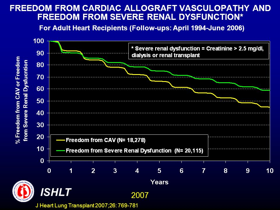 FREEDOM FROM CARDIAC ALLOGRAFT VASCULOPATHY AND FREEDOM FROM SEVERE RENAL DYSFUNCTION* For Adult Heart Recipients (Follow-ups: April 1994-June 2006) ISHLT 2007 J Heart Lung Transplant 2007;26: 769-781