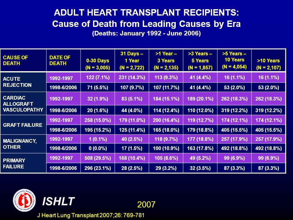 ADULT HEART TRANSPLANT RECIPIENTS: Cause of Death from Leading Causes by Era (Deaths: January 1992 - June 2006) CAUSE OF DEATH DATE OF DEATH 0-30 Days (N = 3,005) 31 Days – 1 Year (N = 2,722) >1 Year – 3 Years (N = 2,135) >3 Years – 5 Years (N = 1,857) >5 Years – 10 Years (N = 4,054) >10 Years (N = 2,107) ACUTE REJECTION 1992-1997 122 (7.1%)231 (14.3%)113 (9.3%)41 (4.4%)16 (1.1%) 1998-6/200671 (5.5%)107 (9.7%)107 (11.7%)41 (4.4%)53 (2.0%) CARDIAC ALLOGRAFT VASCULOPATHY 1992-199732 (1.9%)83 (5.1%)184 (15.1%)189 (20.1%)262 (18.3%) 1998-6/200620 (1.6%)44 (4.0%)114 (12.4%)110 (12.0%)319 (12.2%) GRAFT FAILURE 1992-1997258 (15.0%)179 (11.0%)200 (16.4%)119 (12.7%)174 (12.1%) 1998-6/2006195 (15.2%)125 (11.4%)165 (18.0%)179 (18.8%)405 (15.5%) MALIGNANCY, OTHER 1992-19971 (0.1%)40 (2.5%)118 (9.7%)177 (18.8%)257 (17.9%) 1998-6/20060 (0.0%)17 (1.5%)100 (10.9%)163 (17.8%)492 (18.8%) PRIMARY FAILURE 1992-1997508 (29.5%)168 (10.4%)105 (8.6%)49 (5.2%)99 (6.9%) 1998-6/2006296 (23.1%)28 (2.5%)29 (3.2%)32 (3.5%)87 (3.3%) ISHLT 2007 J Heart Lung Transplant 2007;26: 769-781