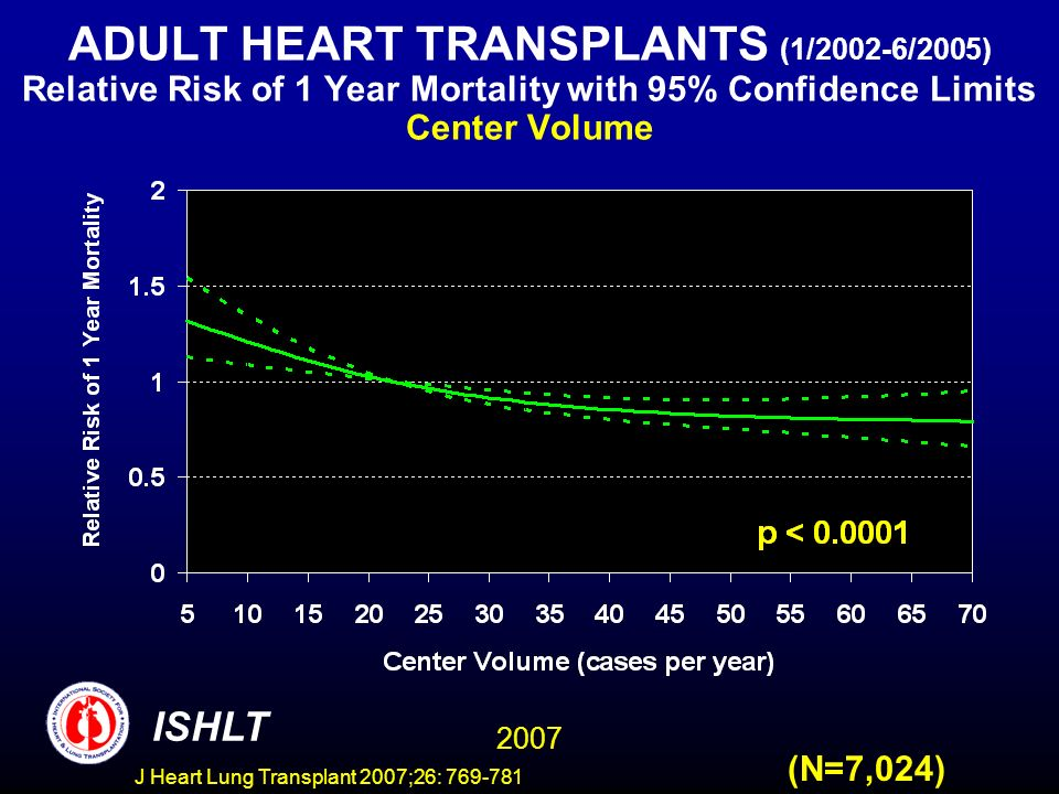 ADULT HEART TRANSPLANTS (1/2002-6/2005) Relative Risk of 1 Year Mortality with 95% Confidence Limits Center Volume 2007 ISHLT (N=7,024) J Heart Lung Transplant 2007;26: 769-781