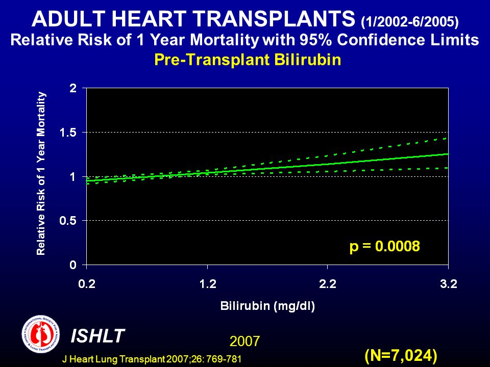 ADULT HEART TRANSPLANTS (1/2002-6/2005) Relative Risk of 1 Year Mortality with 95% Confidence Limits Pre-Transplant Bilirubin 2007 ISHLT (N=7,024) J Heart Lung Transplant 2007;26: 769-781