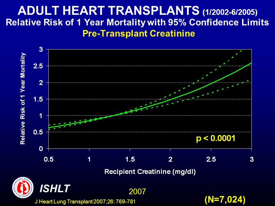 ADULT HEART TRANSPLANTS (1/2002-6/2005) Relative Risk of 1 Year Mortality with 95% Confidence Limits Pre-Transplant Creatinine 2007 ISHLT (N=7,024) J Heart Lung Transplant 2007;26: 769-781