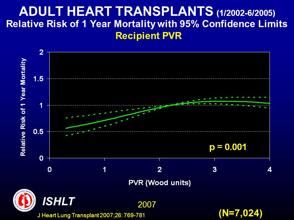 ADULT HEART TRANSPLANTS (1/2002-6/2005) Relative Risk of 1 Year Mortality with 95% Confidence Limits Recipient PVR 2007 ISHLT (N=7,024) J Heart Lung Transplant 2007;26: 769-781