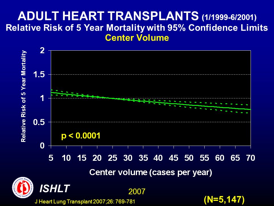 ADULT HEART TRANSPLANTS (1/1999-6/2001) Relative Risk of 5 Year Mortality with 95% Confidence Limits Center Volume 2007 ISHLT (N=5,147) J Heart Lung Transplant 2007;26: 769-781