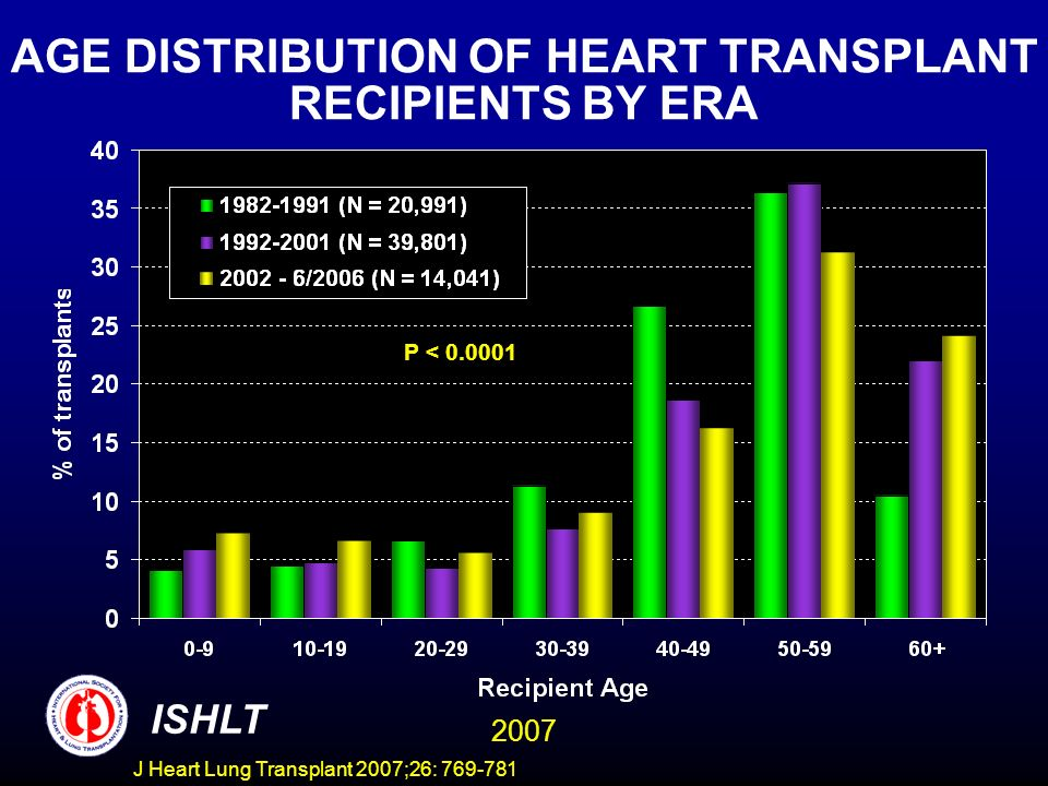 AGE DISTRIBUTION OF HEART TRANSPLANT RECIPIENTS BY ERA P < 0.0001 ISHLT 2007 J Heart Lung Transplant 2007;26: 769-781