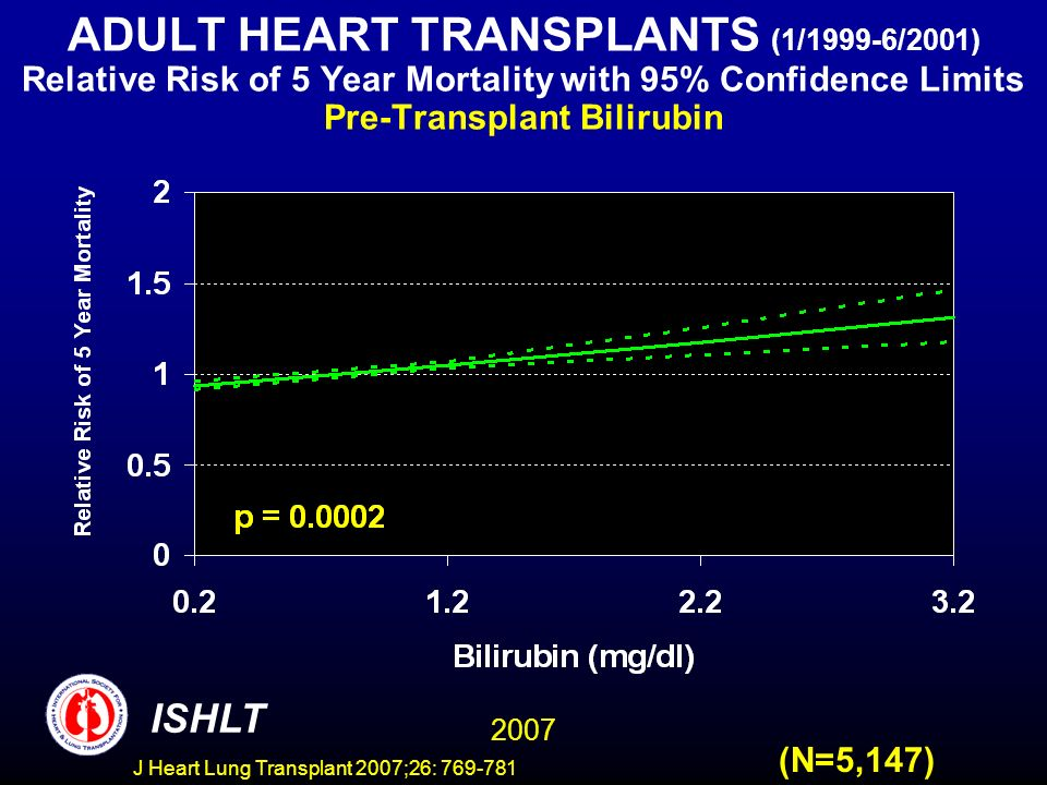 ADULT HEART TRANSPLANTS (1/1999-6/2001) Relative Risk of 5 Year Mortality with 95% Confidence Limits Pre-Transplant Bilirubin 2007 ISHLT (N=5,147) J Heart Lung Transplant 2007;26: 769-781