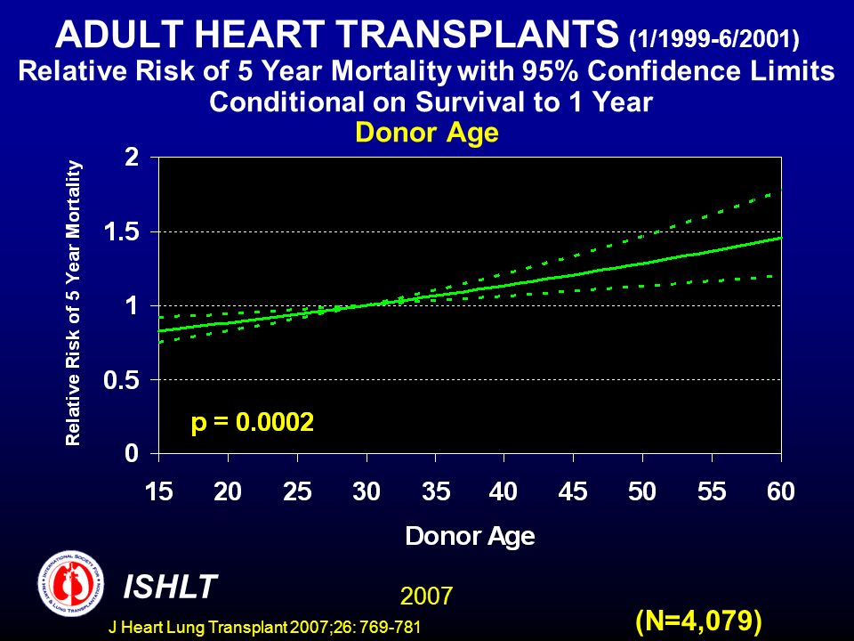 ADULT HEART TRANSPLANTS (1/1999-6/2001) Relative Risk of 5 Year Mortality with 95% Confidence Limits Conditional on Survival to 1 Year Donor Age 2007 ISHLT (N=4,079) J Heart Lung Transplant 2007;26: 769-781