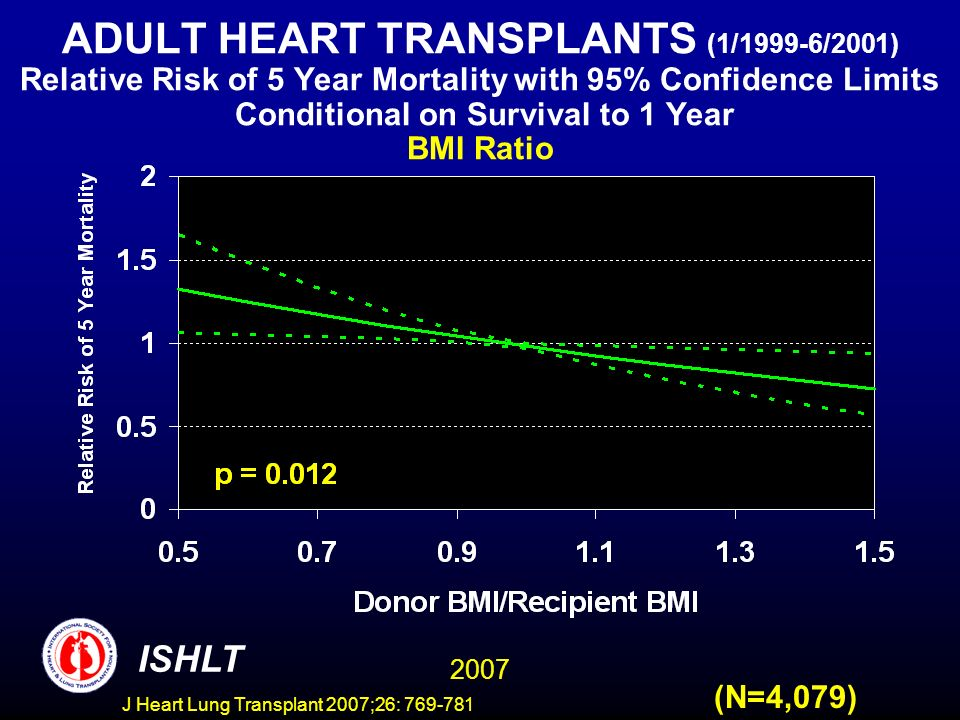 ADULT HEART TRANSPLANTS (1/1999-6/2001) Relative Risk of 5 Year Mortality with 95% Confidence Limits Conditional on Survival to 1 Year BMI Ratio 2007 ISHLT (N=4,079) J Heart Lung Transplant 2007;26: 769-781