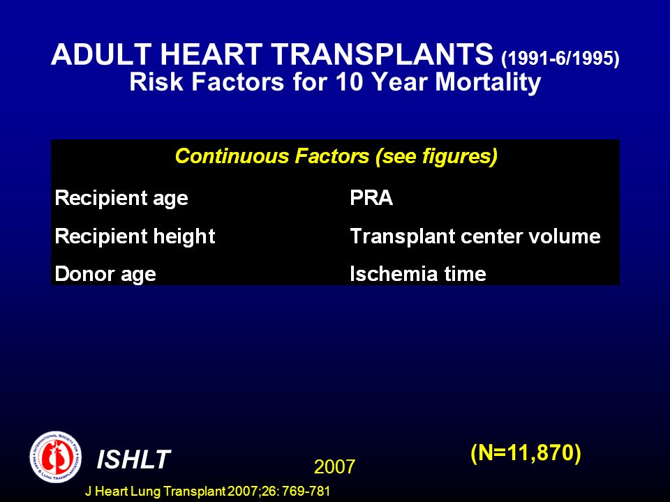 ADULT HEART TRANSPLANTS (1991-6/1995) Risk Factors for 10 Year Mortality 2007 ISHLT (N=11,870) J Heart Lung Transplant 2007;26: 769-781