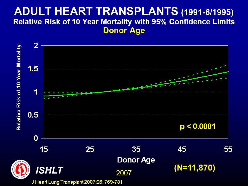 ADULT HEART TRANSPLANTS (1991-6/1995) Relative Risk of 10 Year Mortality with 95% Confidence Limits Donor Age 2007 ISHLT (N=11,870) J Heart Lung Transplant 2007;26: 769-781