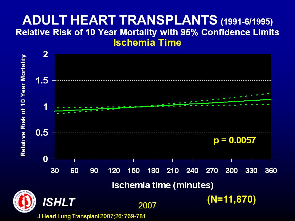 ADULT HEART TRANSPLANTS (1991-6/1995) Relative Risk of 10 Year Mortality with 95% Confidence Limits Ischemia Time 2007 ISHLT (N=11,870) J Heart Lung Transplant 2007;26: 769-781