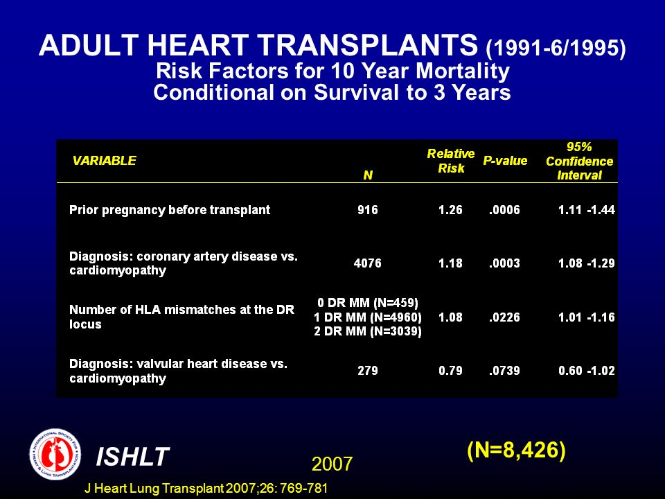 ADULT HEART TRANSPLANTS (1991-6/1995) Risk Factors for 10 Year Mortality Conditional on Survival to 3 Years 2007 ISHLT (N=8,426) J Heart Lung Transplant 2007;26: 769-781
